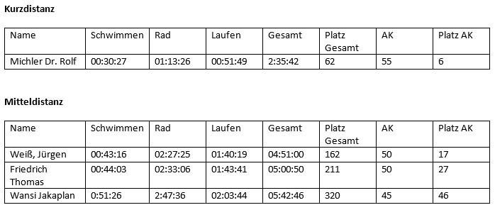 Ergebnisse_Erlangen
